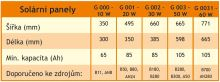Solární panely s regulátorem PWM